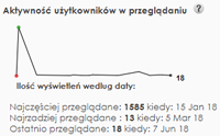 Aktywność użytkowników w przeglądaniu